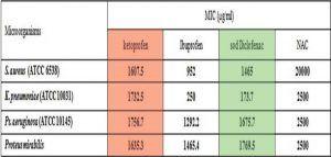 Diklofenak sodyum ve ketoprofenin MIC değerlerini karşılaştırma tablosu